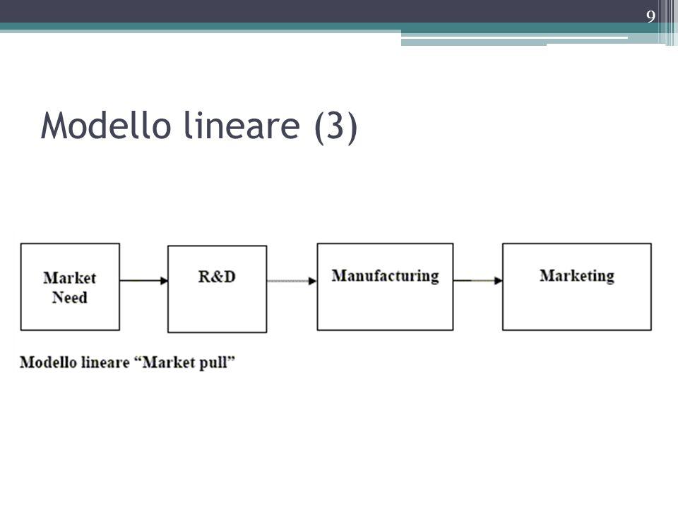 Modello lineare (3)
