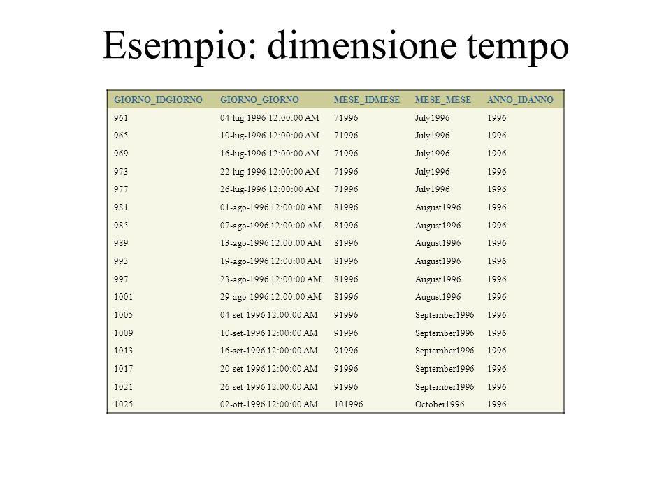 Esempio: dimensione tempo