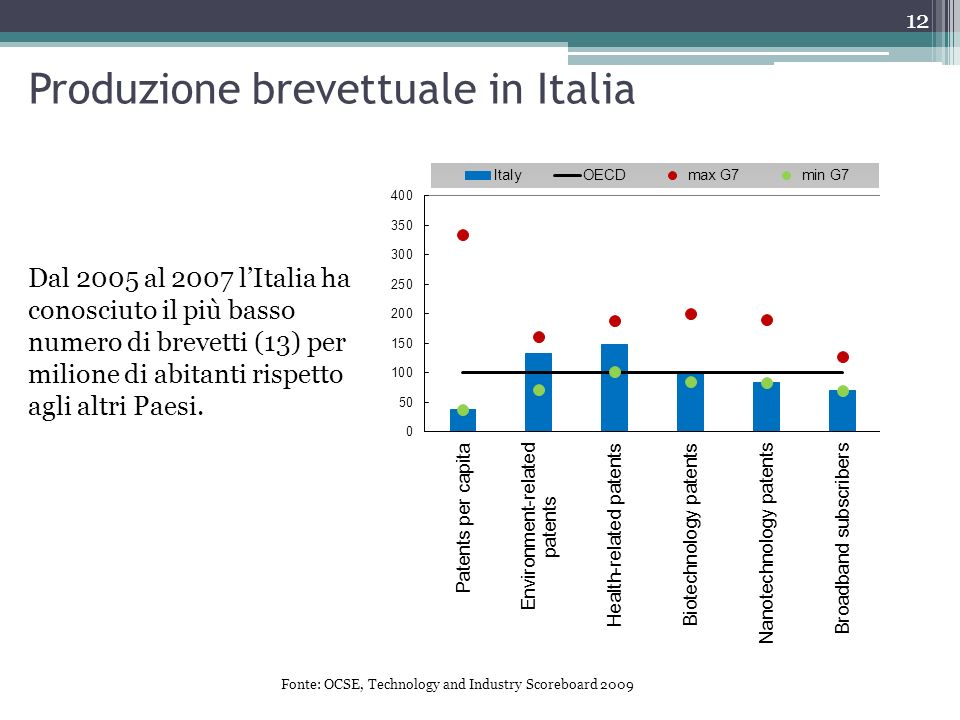 Fonte: OCSE, Technology and Industry Scoreboard 2009