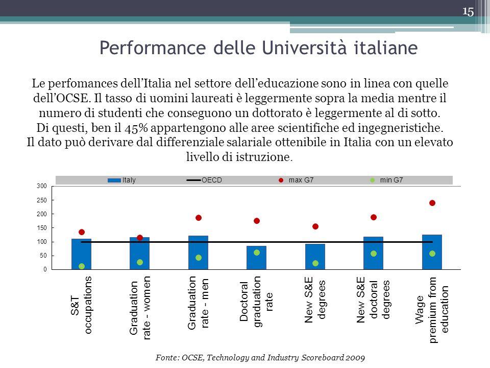 Performance delle Università italiane