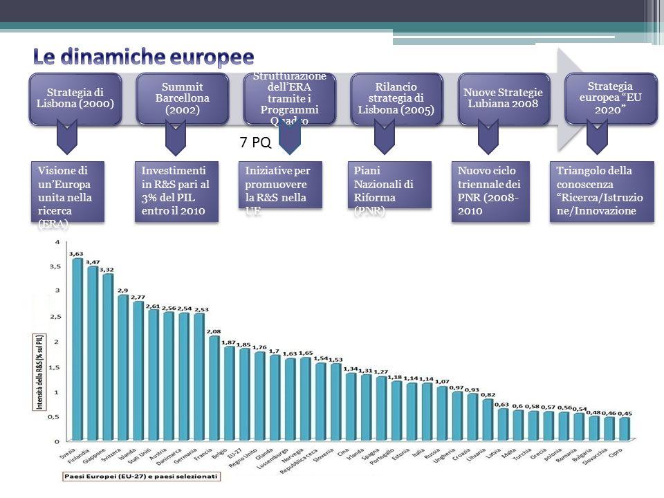 Le dinamiche europee 7 PQ Strategia di Lisbona (2000)