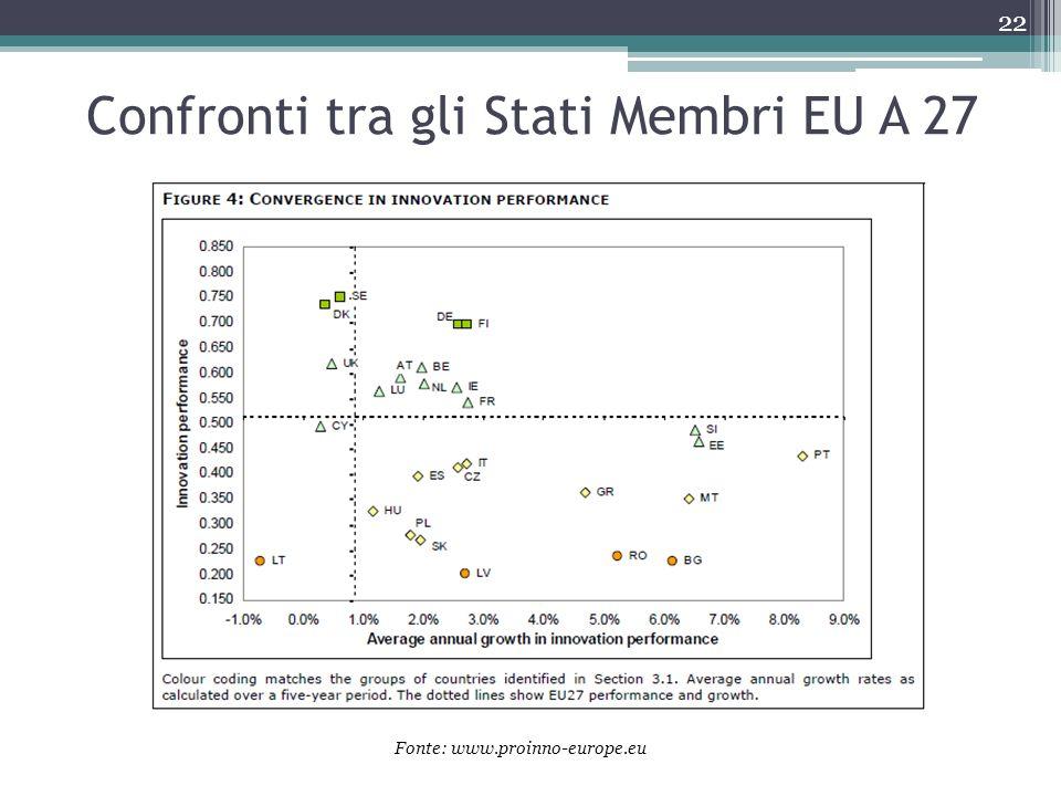 Confronti tra gli Stati Membri EU A 27