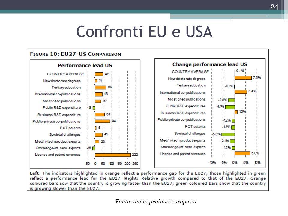 Confronti EU e USA Fonte: www.proinno-europe.eu
