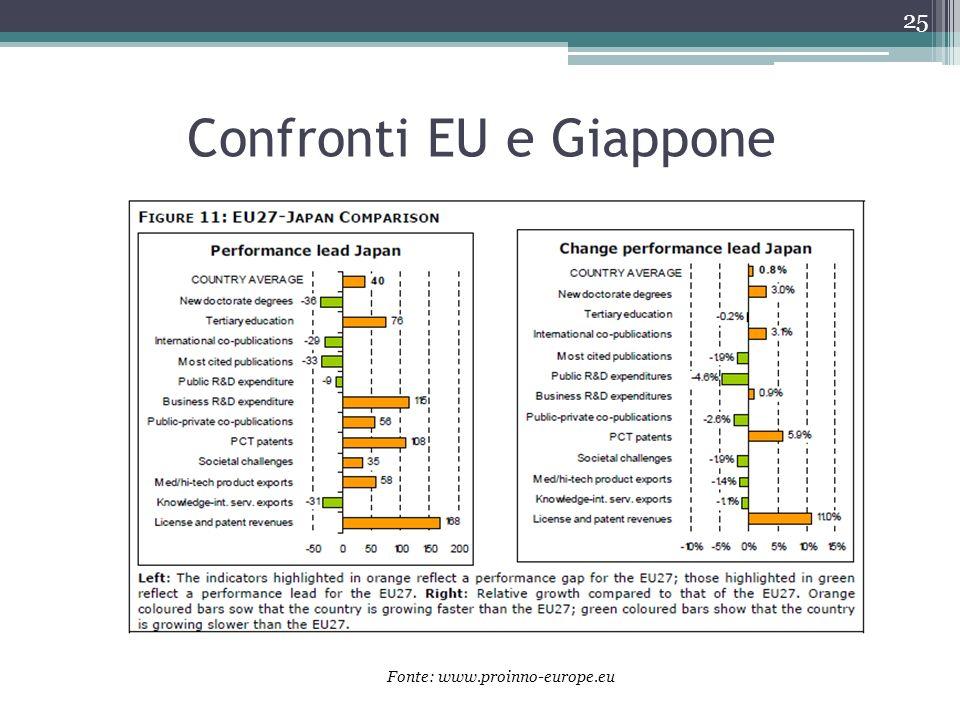 Confronti EU e Giappone
