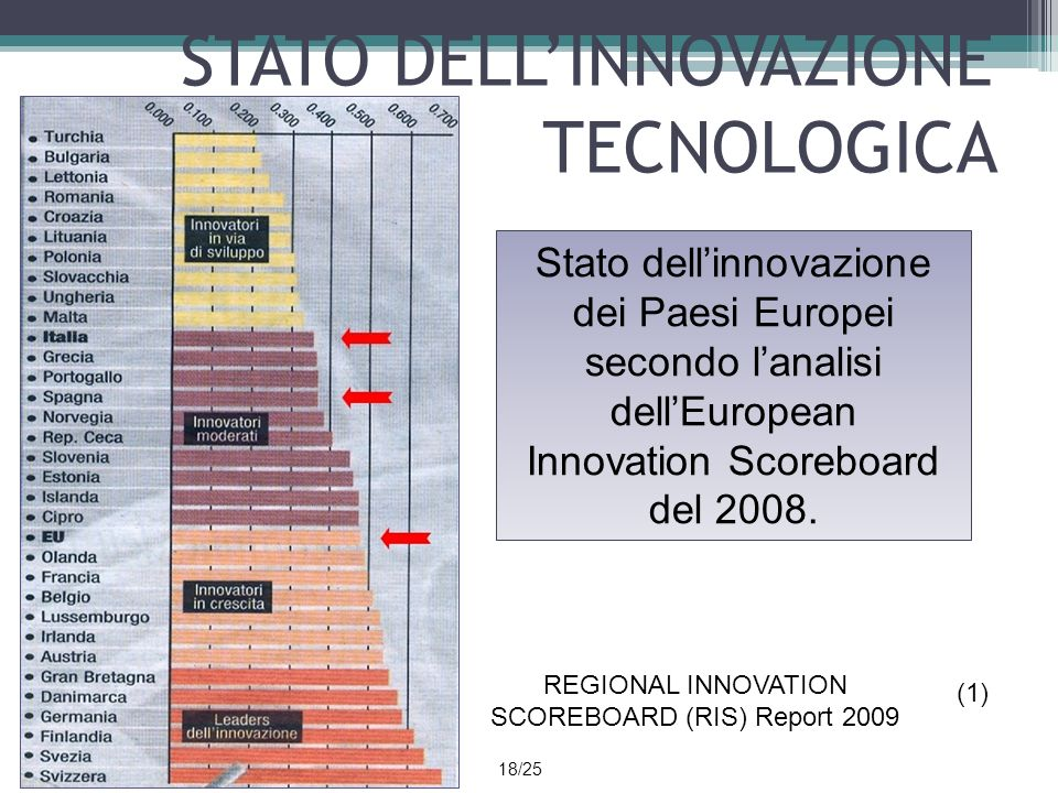 STATO DELL'INNOVAZIONE TECNOLOGICA