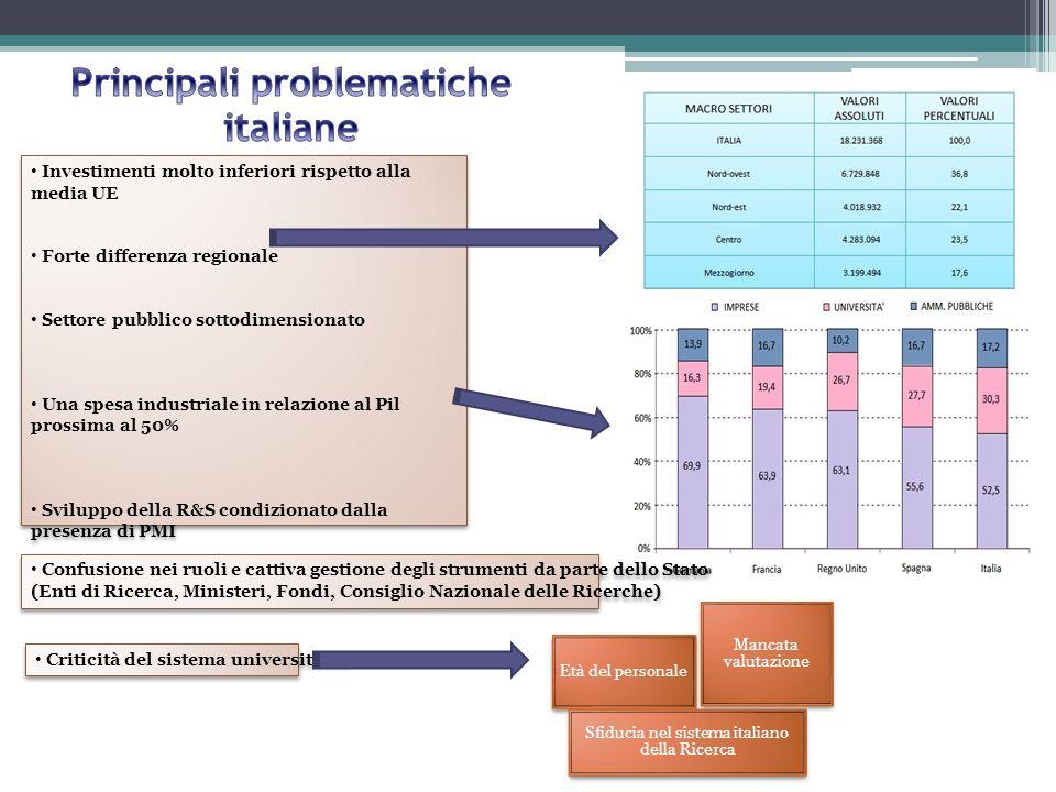 Principali problematiche italiane
