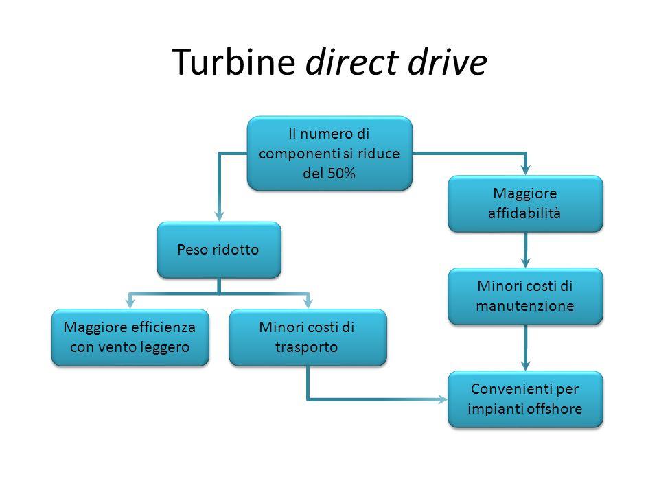 Turbine direct drive Il numero di componenti si riduce del 50%