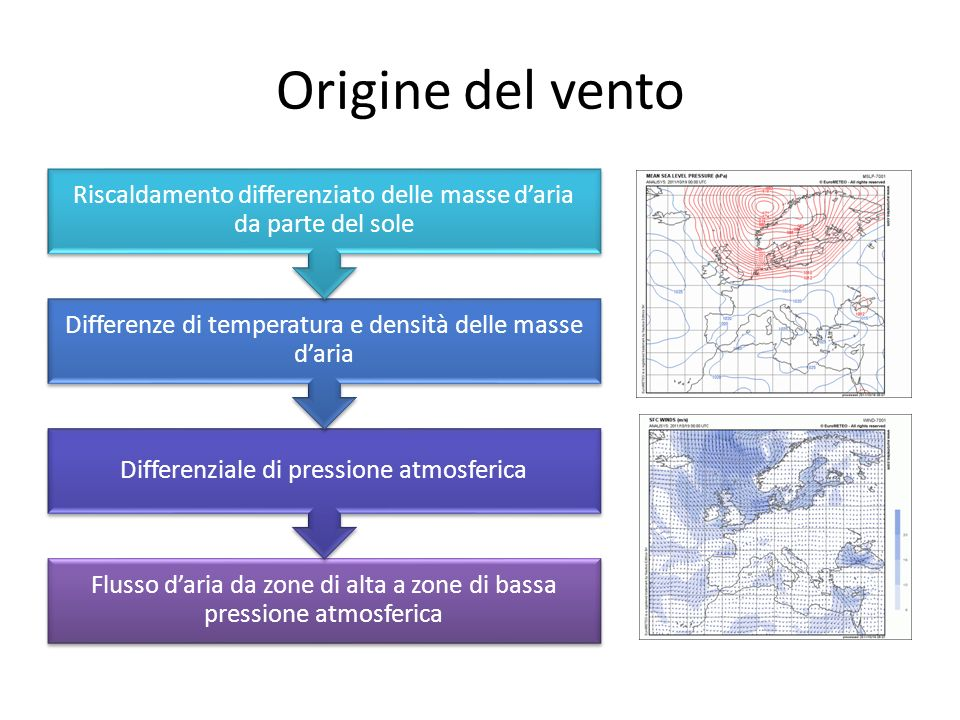 Origine del vento Riscaldamento differenziato delle masse d'aria da parte del sole. Differenze di temperatura e densità delle masse d'aria.