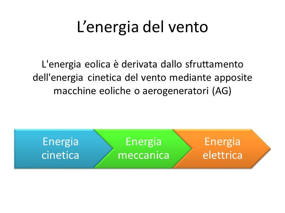 L'energia del vento Energia cinetica Energia meccanica