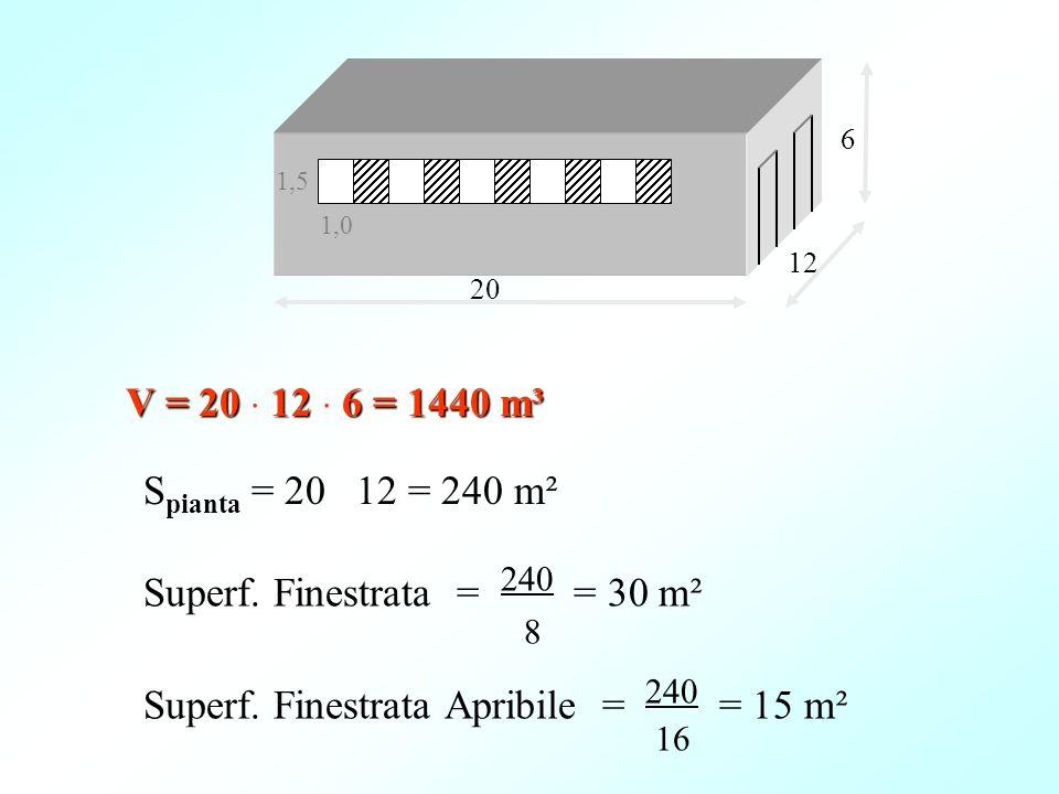 6 1,5. 1,0. 12. 20. V = 20 ⋅ 12 ⋅ 6 = 1440 m³. Spianta = 20 ⋅ 12 = 240 m². Superf. Finestrata = 240 = 30 m².
