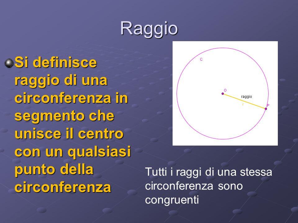 Raggio Si definisce raggio di una circonferenza in segmento che unisce il centro con un qualsiasi punto della circonferenza.