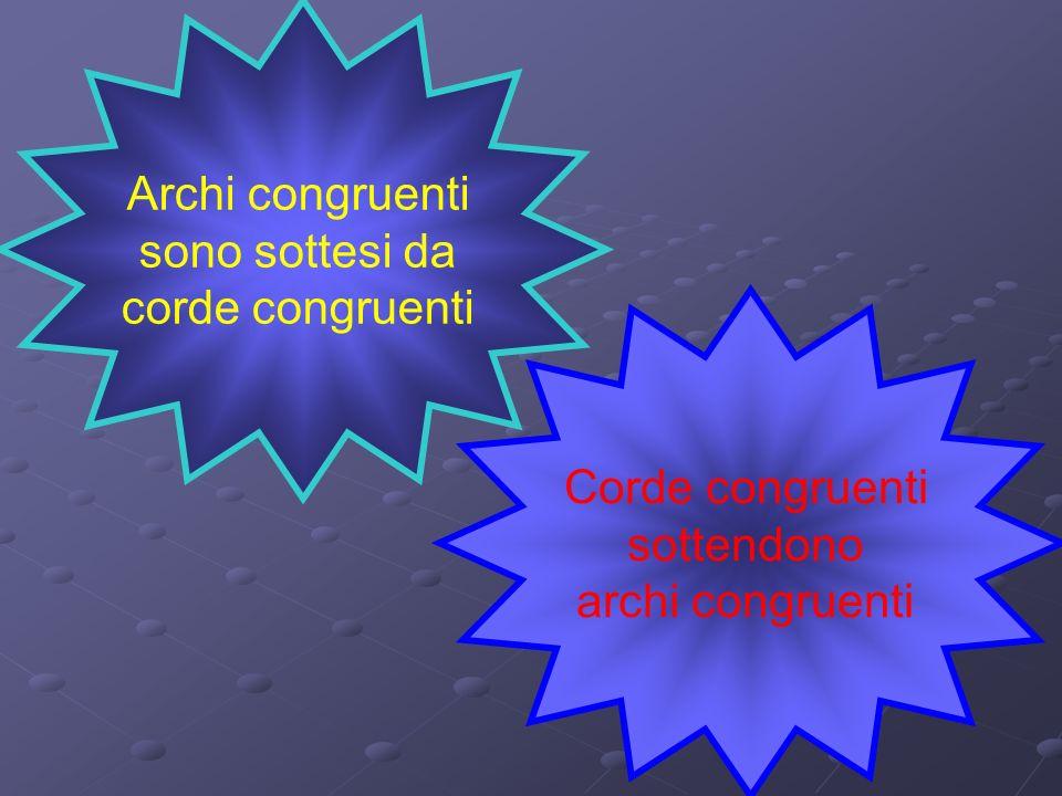 Archi congruenti sono sottesi da corde congruenti Corde congruenti sottendono archi congruenti