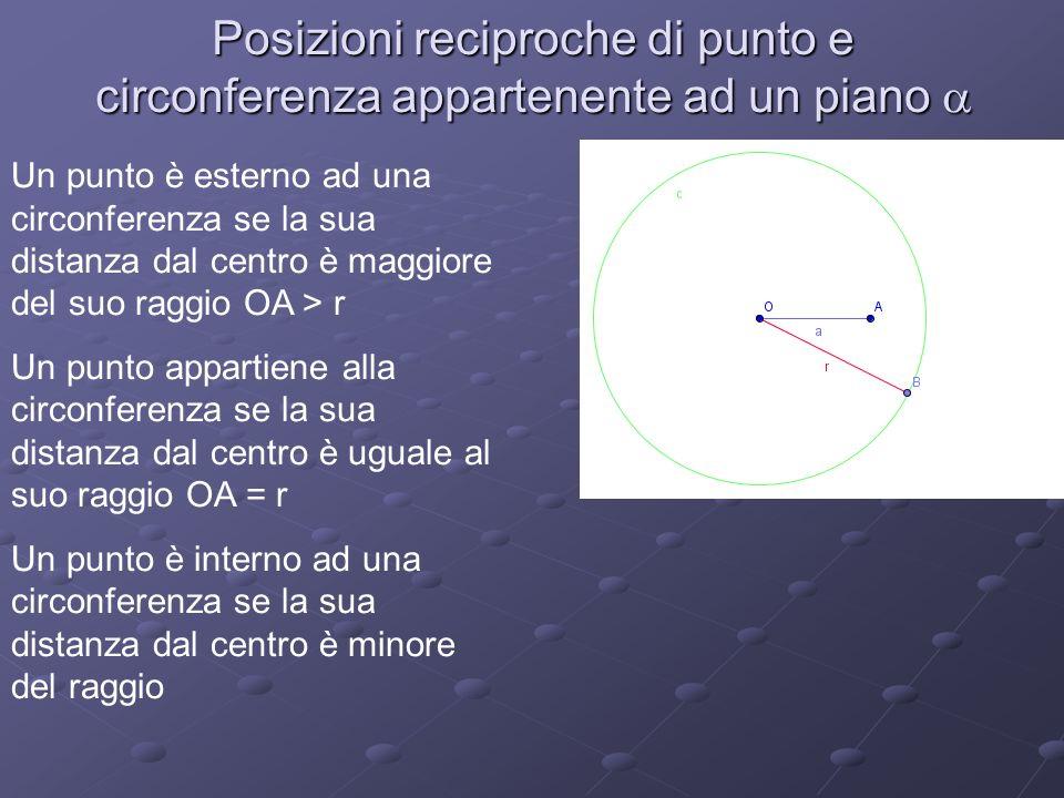 Posizioni reciproche di punto e circonferenza appartenente ad un piano a