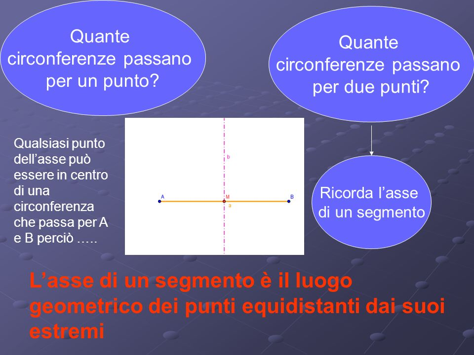 Quante circonferenze passano. per un punto Quante. circonferenze passano. per due punti
