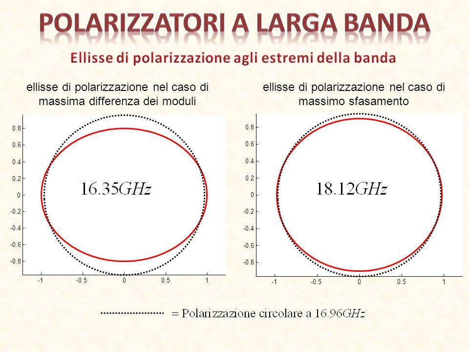 Polarizzatori a larga banda