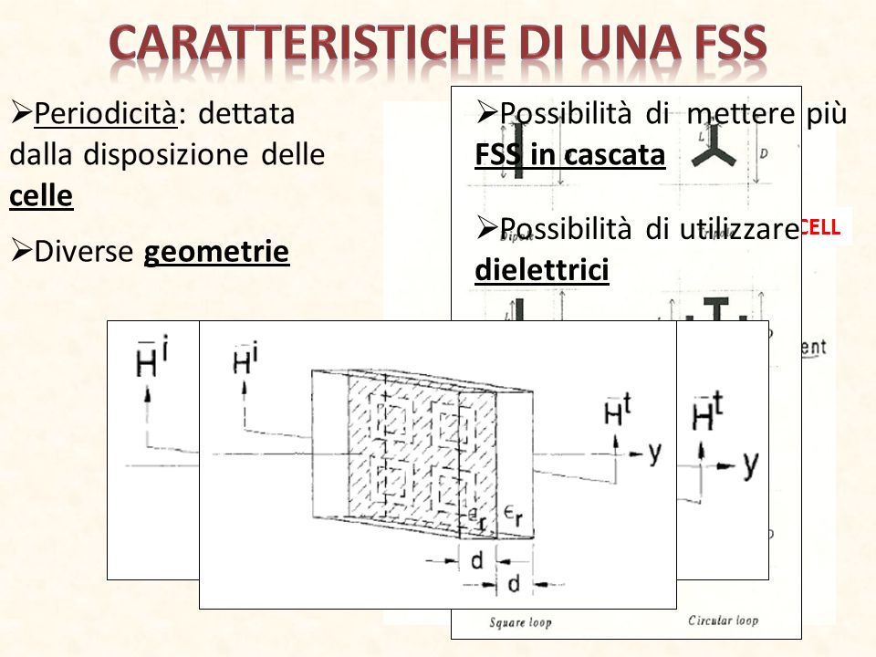Caratteristiche di una FSS