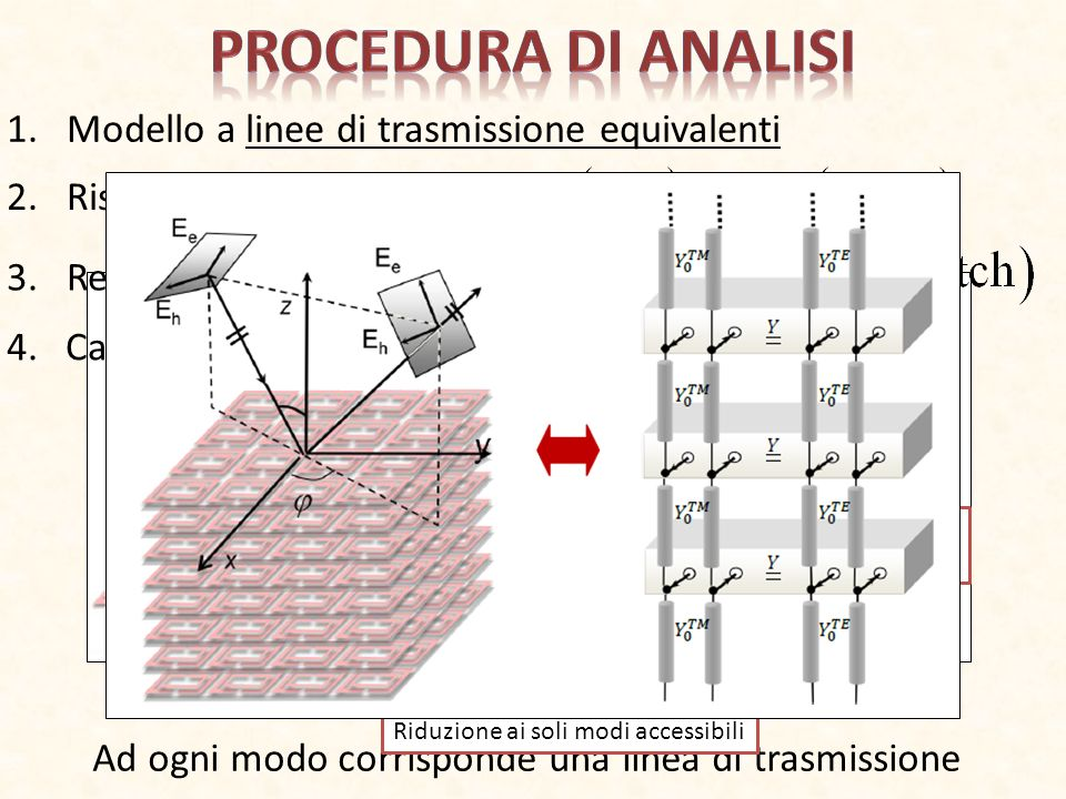 Procedura di analisi Modello a linee di trasmissione equivalenti