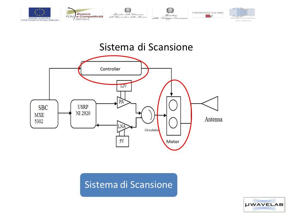 Sistema di Scansione Sistema di Scansione