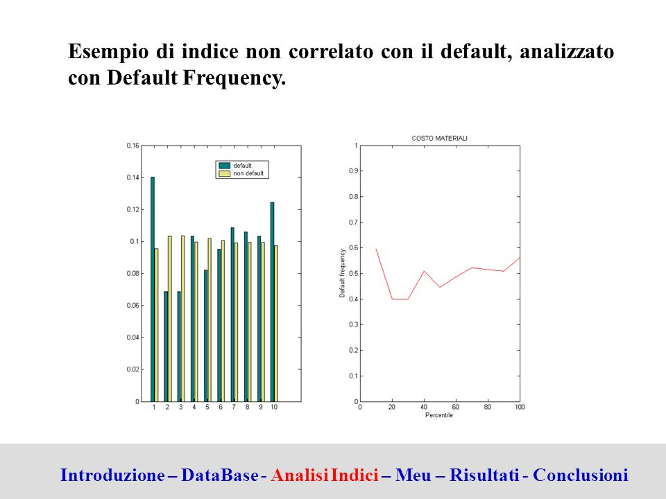Esempio di indice non correlato con il default, analizzato con Default Frequency.