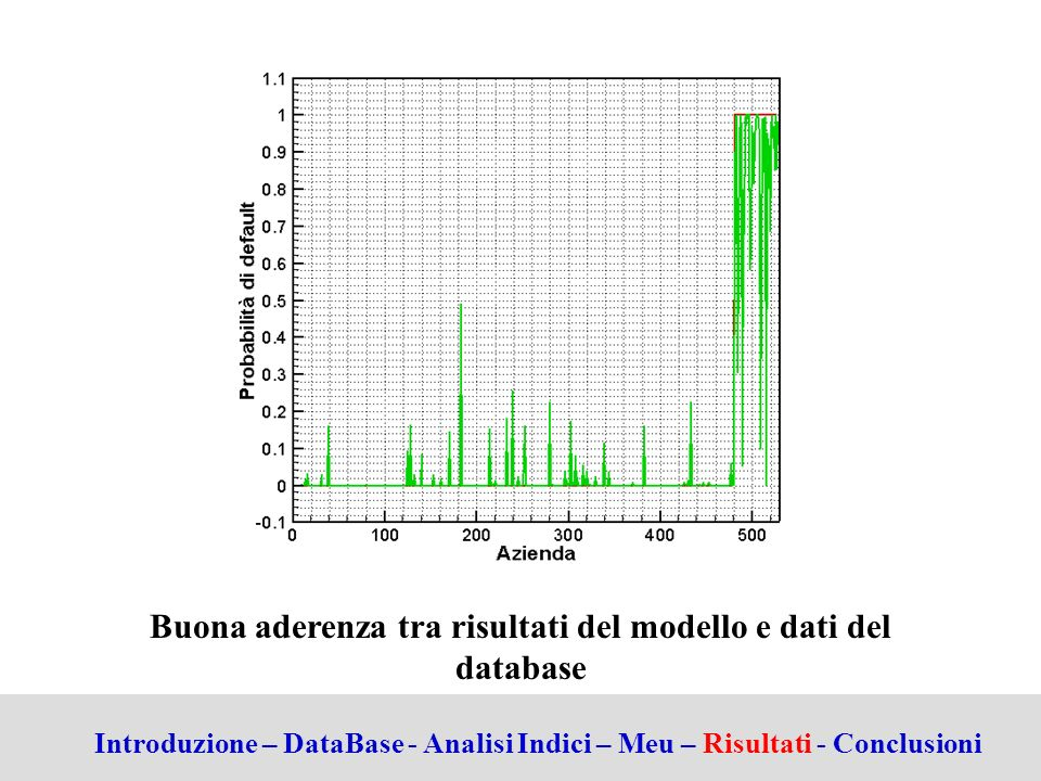 Buona aderenza tra risultati del modello e dati del database