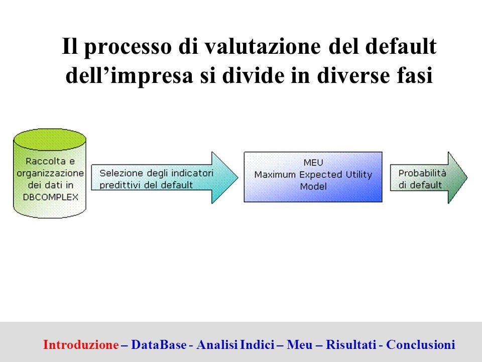 Il processo di valutazione del default dell'impresa si divide in diverse fasi