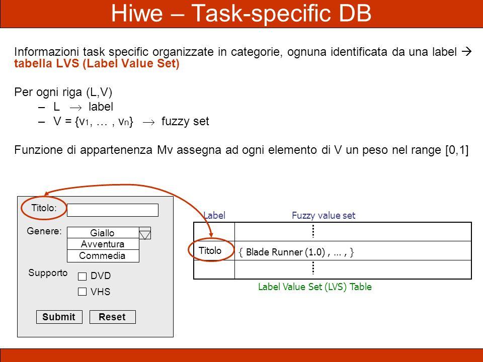Hiwe – Task-specific DB