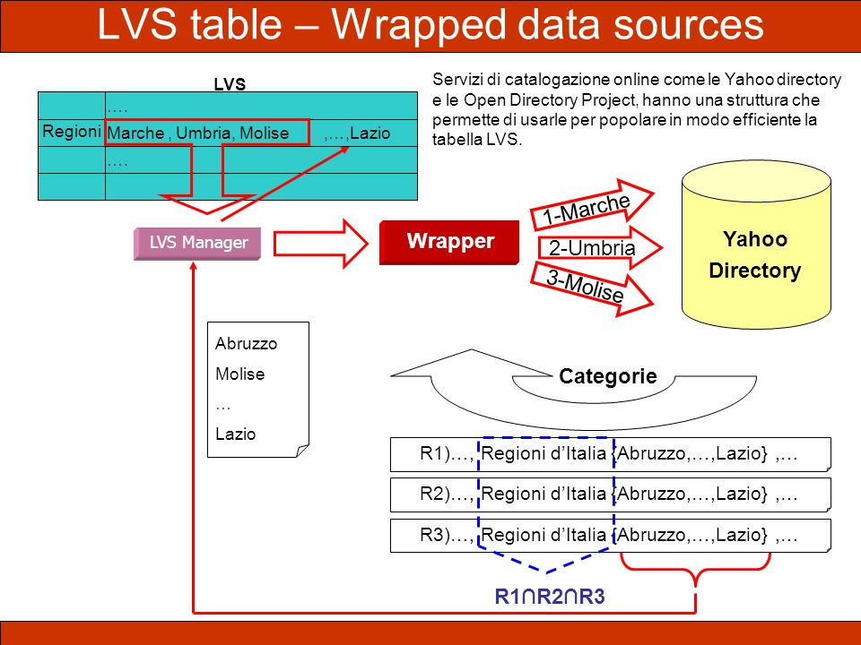 LVS table – Wrapped data sources