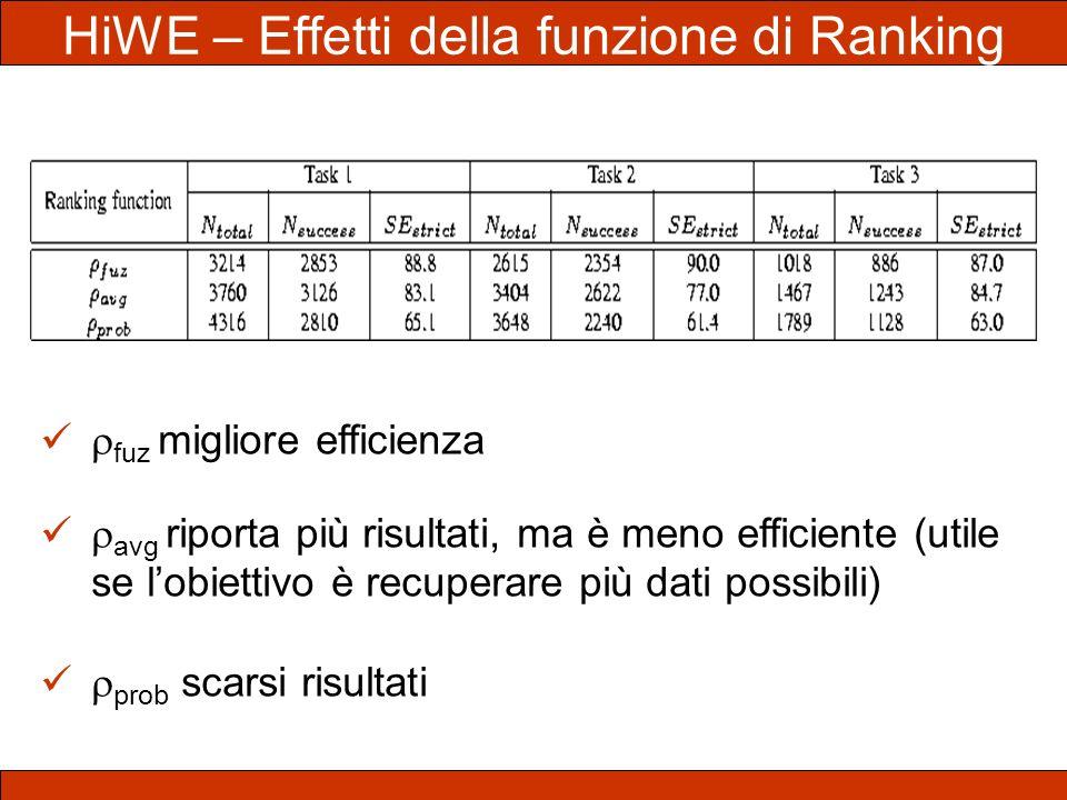HiWE – Effetti della funzione di Ranking