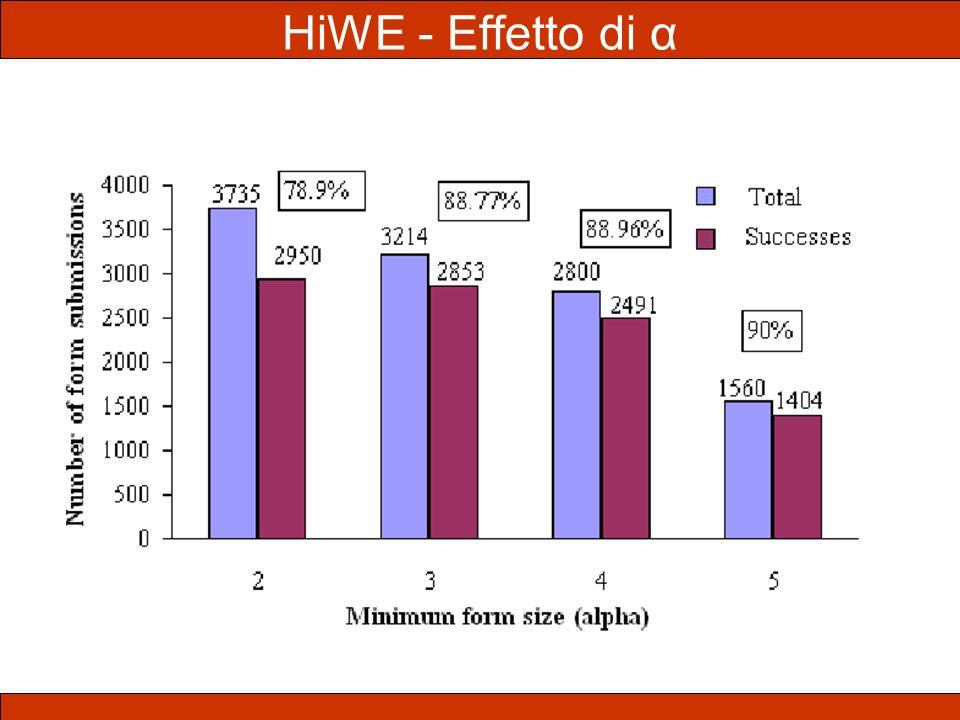HiWE - Effetto di α