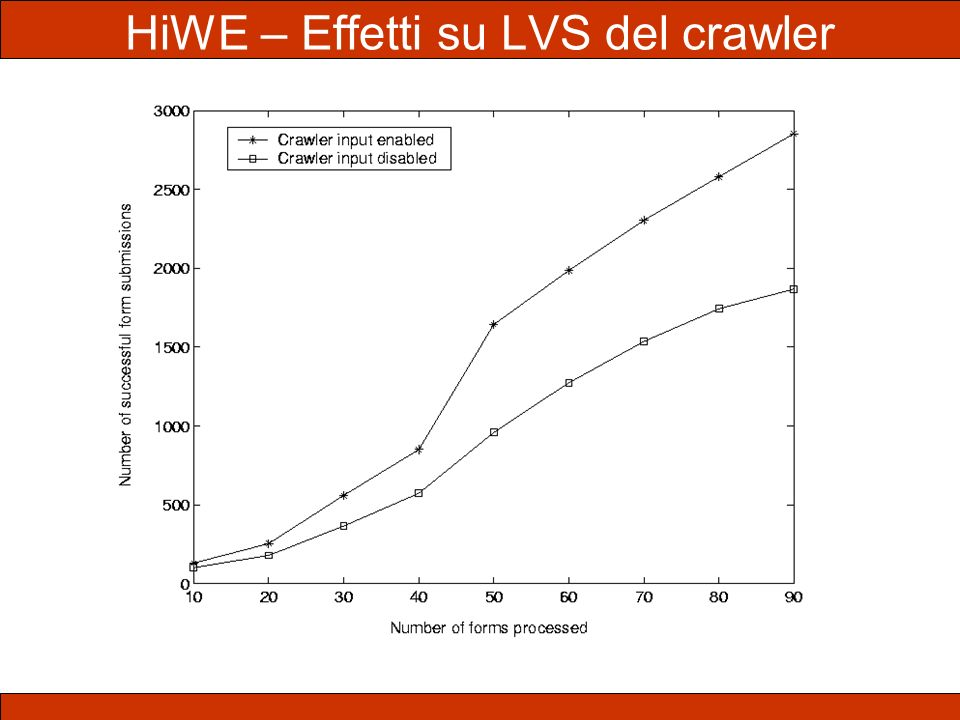 HiWE – Effetti su LVS del crawler