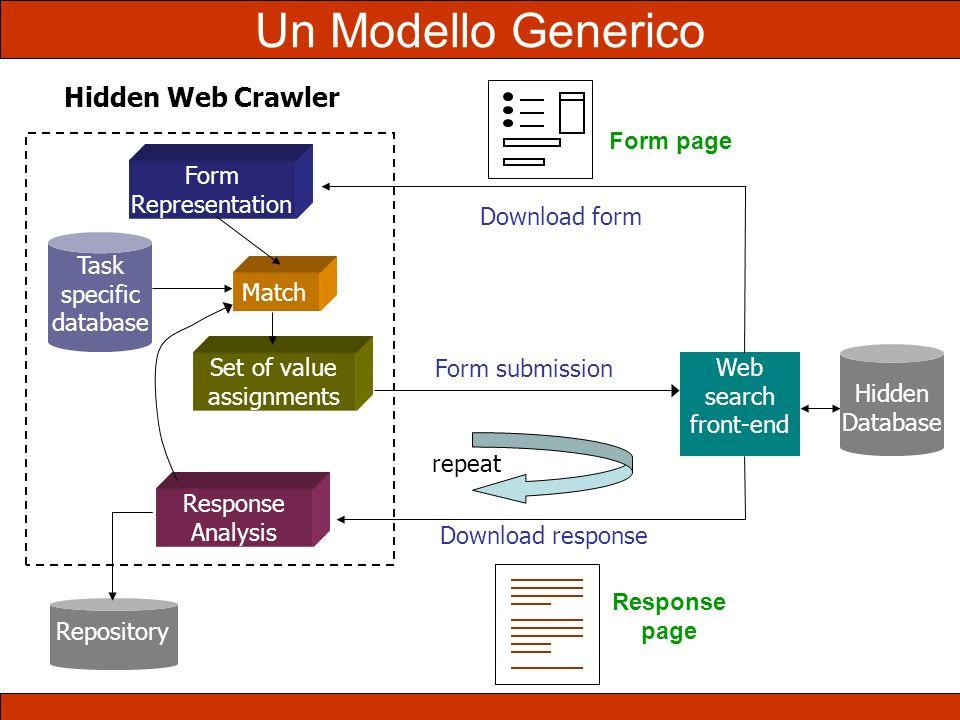Un Modello Generico Hidden Web Crawler Form page Form Representation