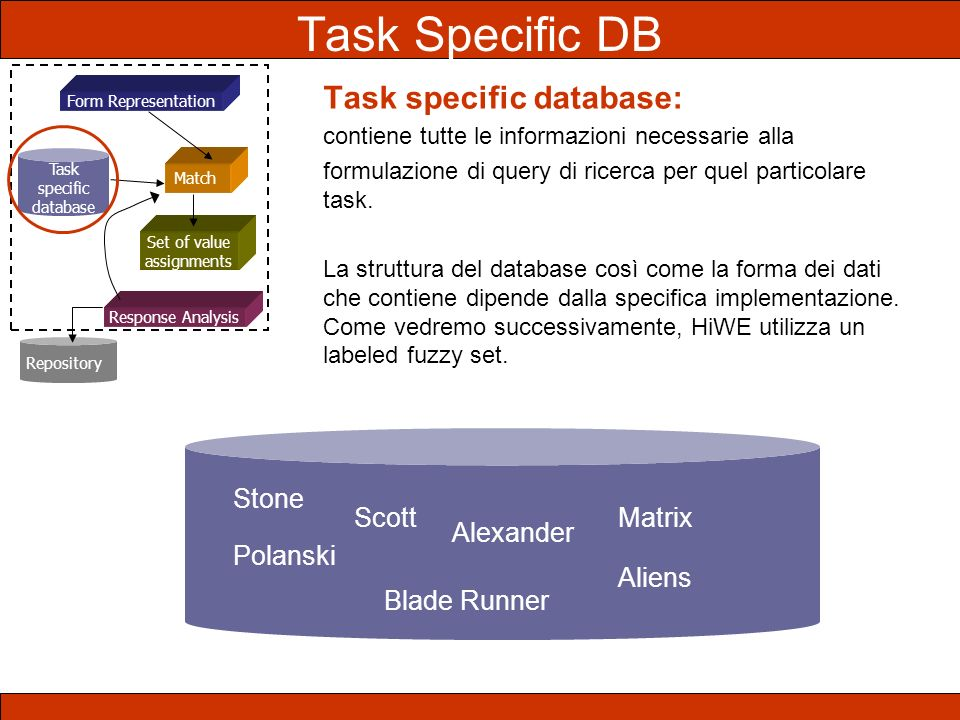 Task Specific DB Task specific database: Stone Scott Matrix Alexander