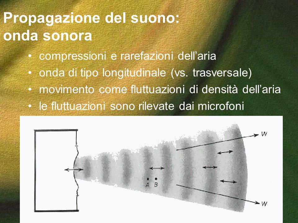 Propagazione del suono: onda sonora