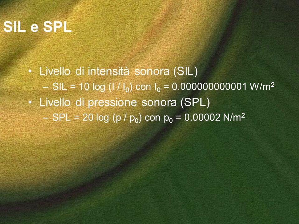 SIL e SPL Livello di intensità sonora (SIL)