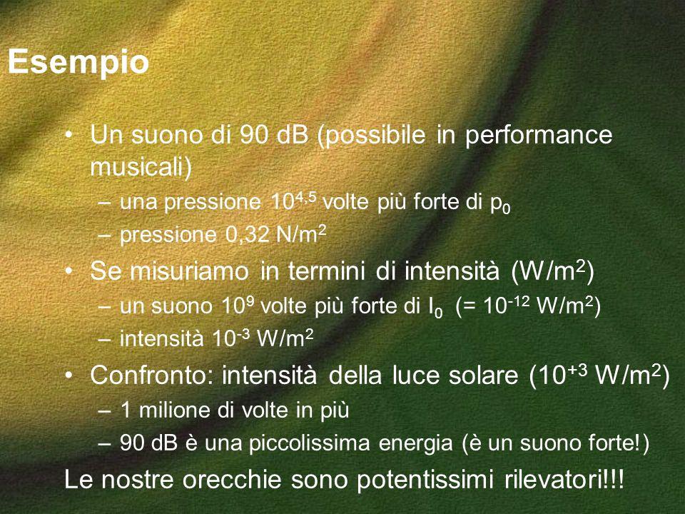 Esempio Un suono di 90 dB (possibile in performance musicali)
