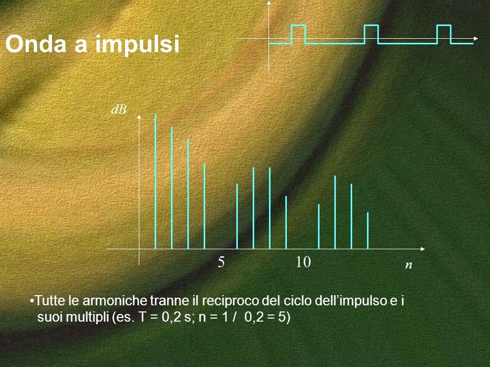 Onda a impulsi dB. 5. 10. n. Tutte le armoniche tranne il reciproco del ciclo dell'impulso e i.