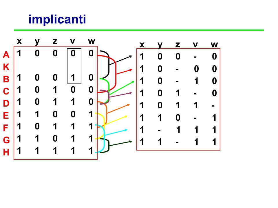 implicanti x y z v w. 1 0 0 0 0. 0 0 0 1 1. 1 0 0 1 0.