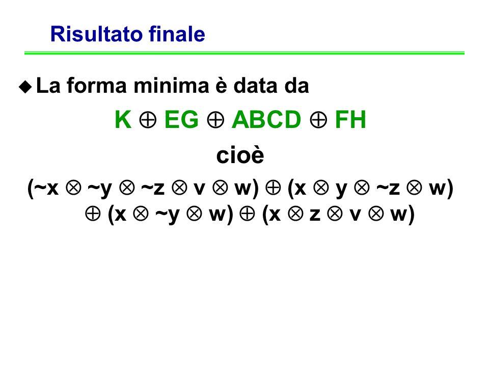 K  EG  ABCD  FH cioè Risultato finale La forma minima è data da