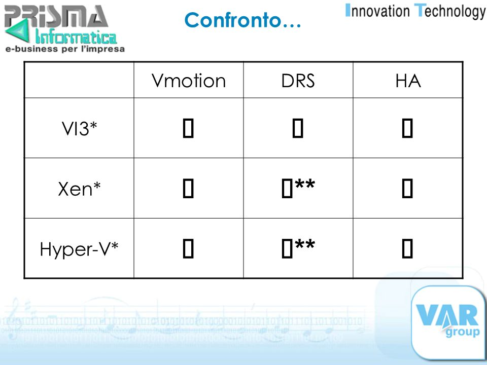 Confronto… Vmotion DRS HA VI3* ü Xen* ü** Hyper-V*