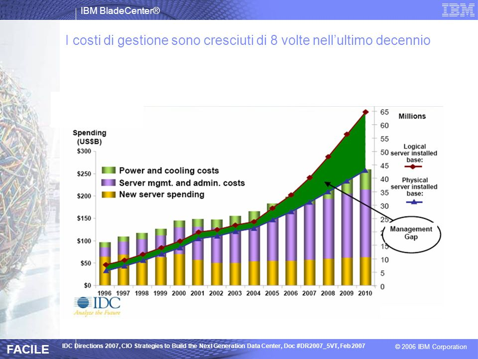 I costi di gestione sono cresciuti di 8 volte nell'ultimo decennio