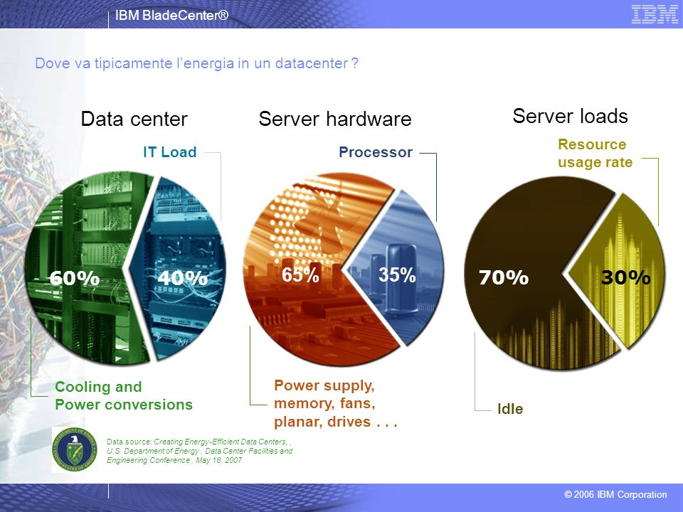 Data center Server hardware Server loads 65% 35% 70% 30% 60% 40% 65%