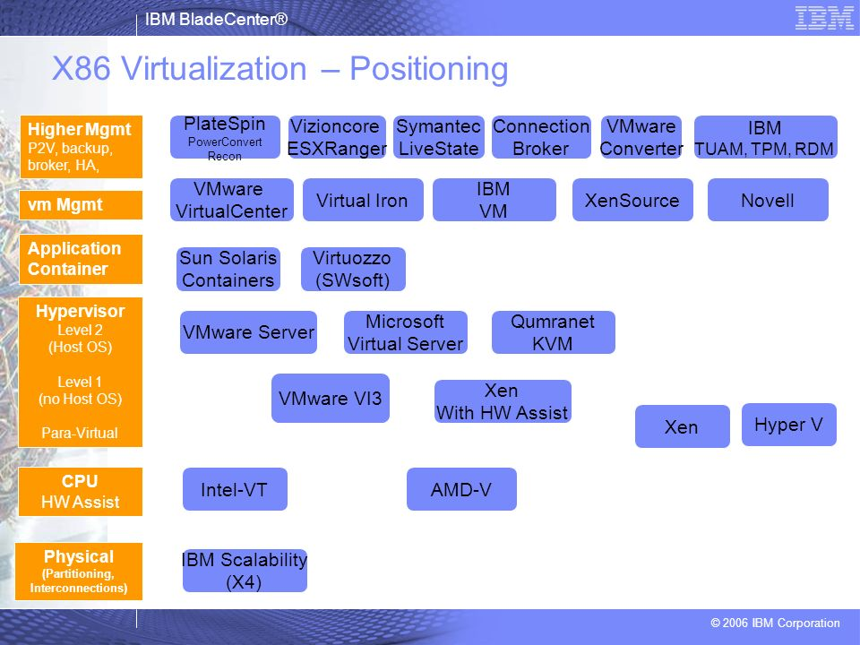 X86 Virtualization – Positioning