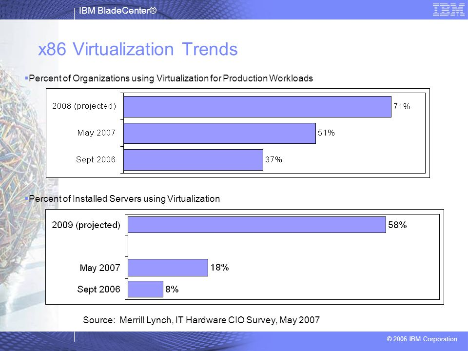 x86 Virtualization Trends