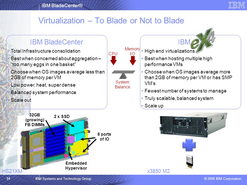 Virtualization – To Blade or Not to Blade