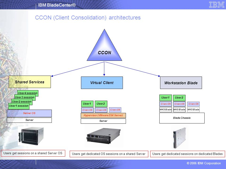 CCON (Client Consolidation) architectures