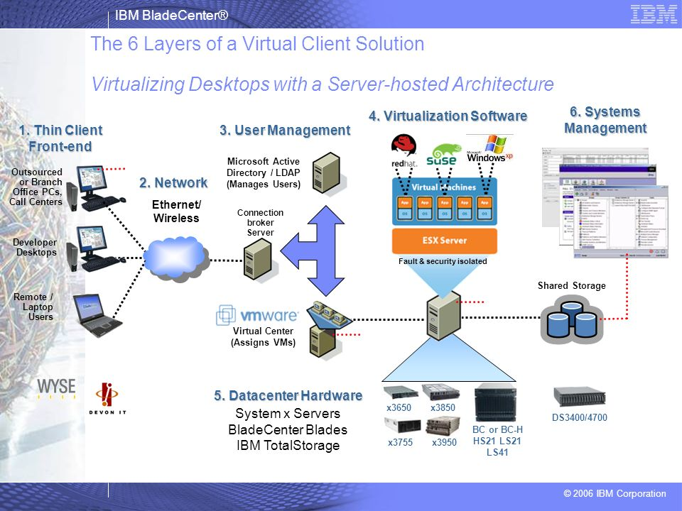 The 6 Layers of a Virtual Client Solution Virtualizing Desktops with a Server-hosted Architecture