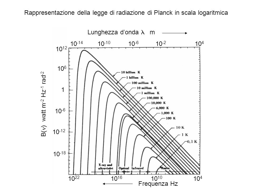 Rappresentazione della legge di radiazione di Planck in scala logaritmica