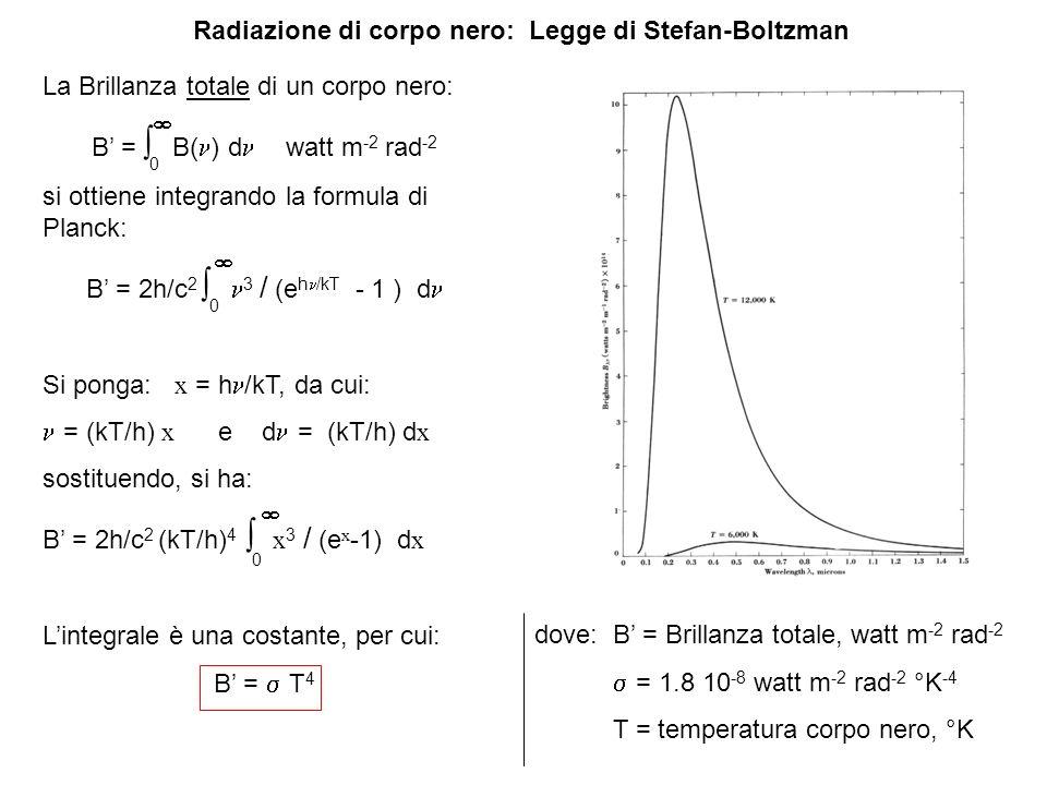 Radiazione di corpo nero: Legge di Stefan-Boltzman