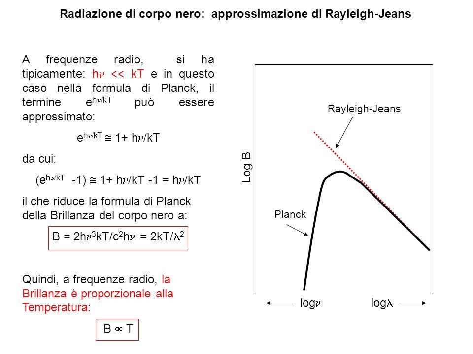 Radiazione di corpo nero: approssimazione di Rayleigh-Jeans