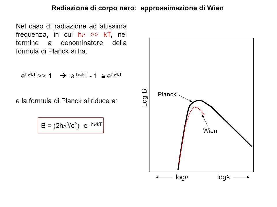 Radiazione di corpo nero: approssimazione di Wien